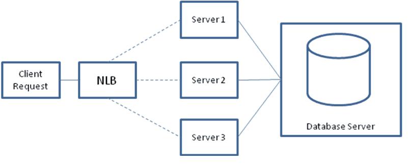 SharePoint basics