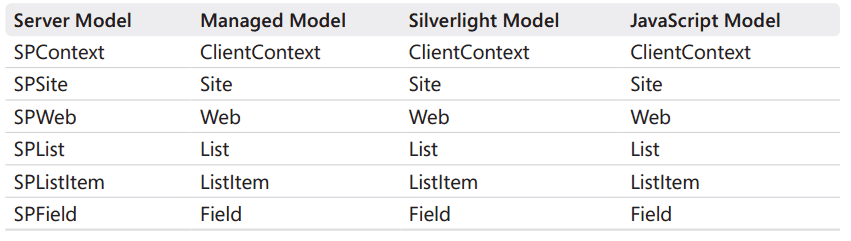 sharepoint online client object model tutorial