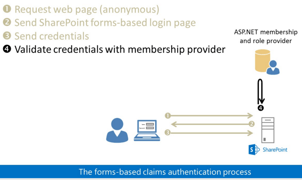 SharePoint 2016 Authentication