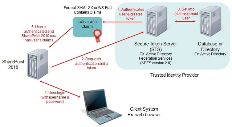 Authentication and Authorization in SharePoint 2013