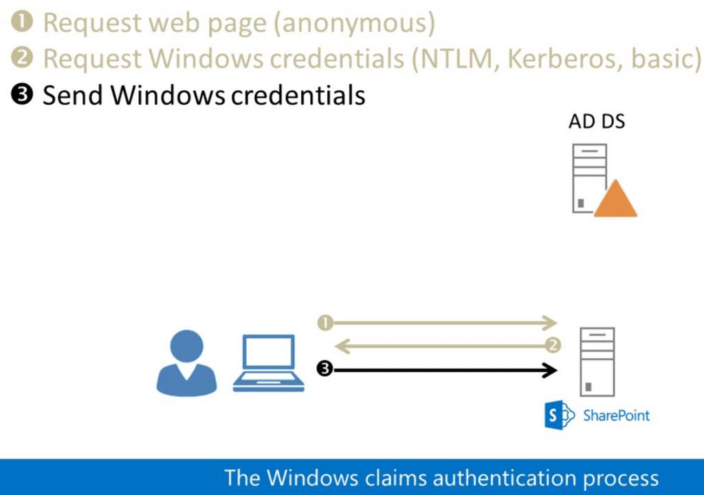 SharePoint 2013 Authentication - SharePointSky