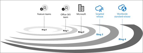 How to set Targeted release or First Release in Office 365 tenant?