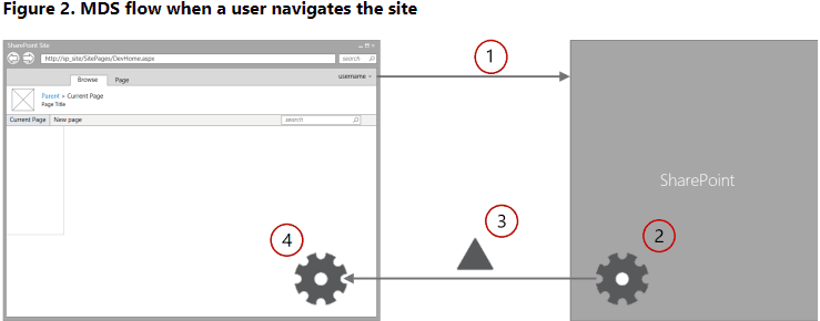 minimal download strategy sharepoint 2016