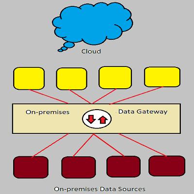 Power BI Data gateway architecture
