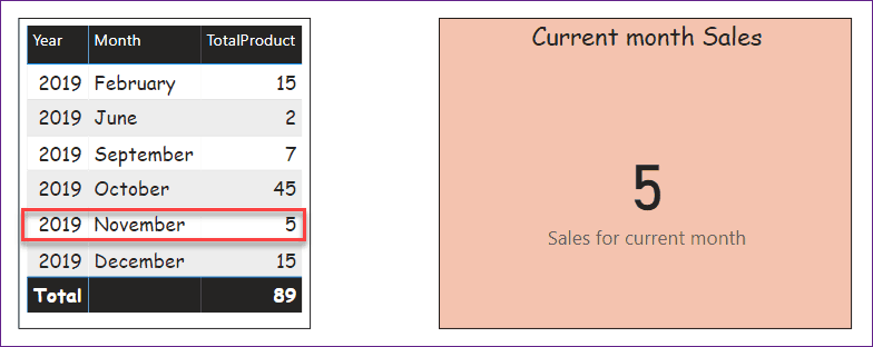 current month power bi