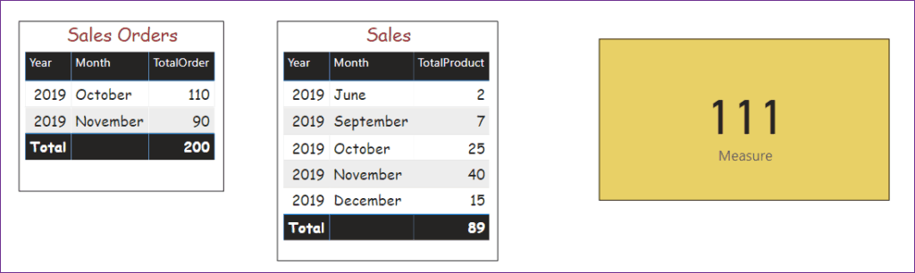 power bi subtract two tables