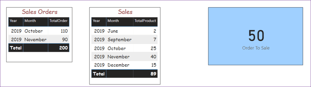 power bi subtract values from two tables
