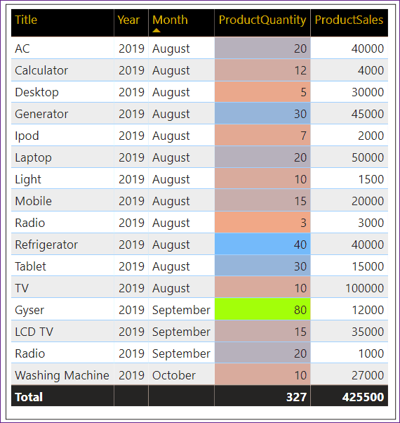 table conditional formatting in Power bi