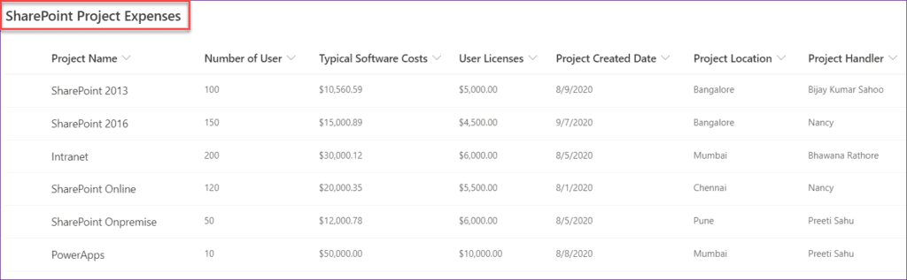 PowerApps Filter Gallery By Current User
