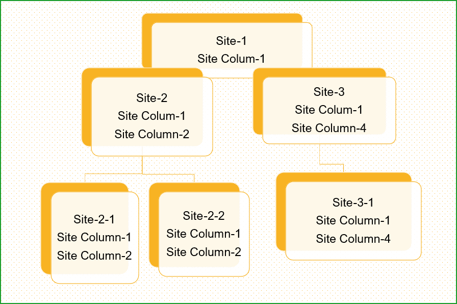 sharepoint site columns vs list columns