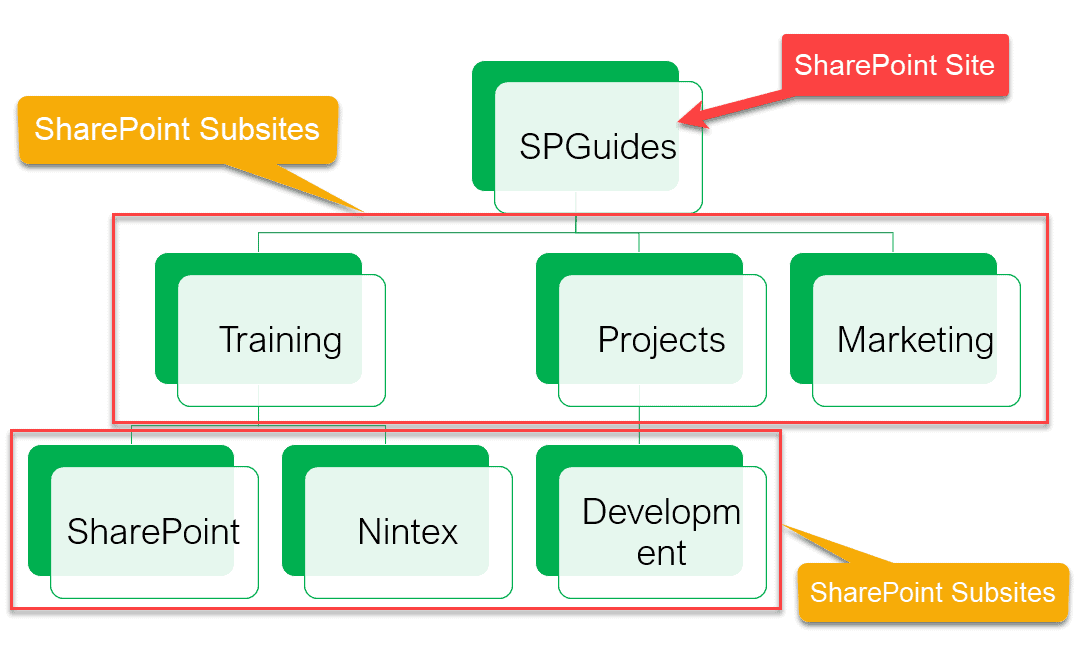 Create SharePoint subsite