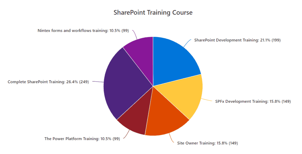 sharepoint online quick chart from list