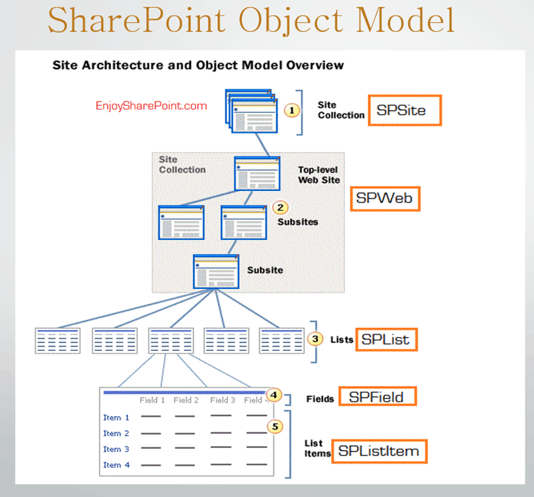 sharepoint server object model hierarchy