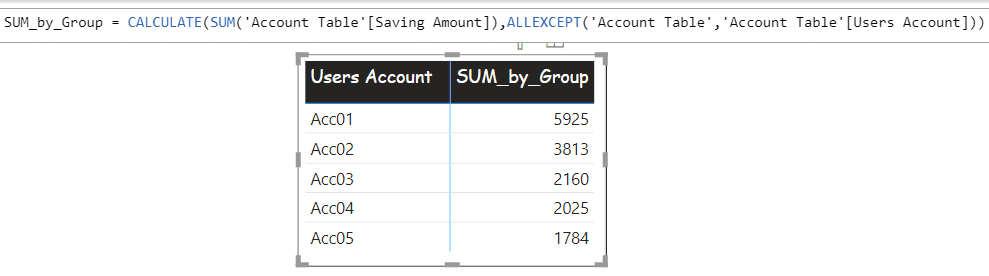 Calculate SUM by group using Measure on Power BI