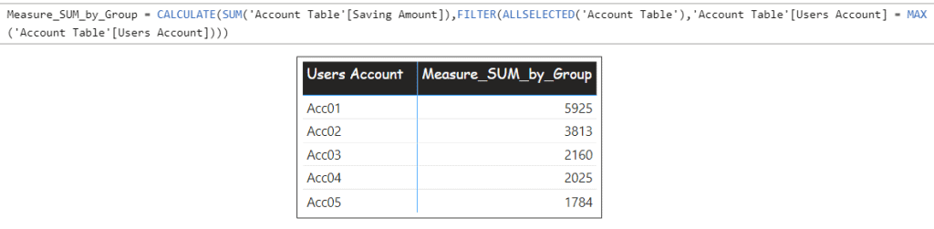 Calculate SUM by group using Power BI Measure