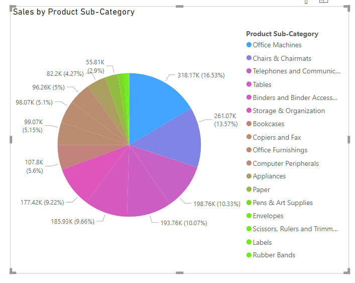 conditional format on Pie chart