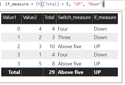 Difference between IF and Switch function on Power BI