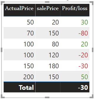 Power bi change color if positive Green and If negative red