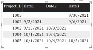 Power BI if date is blank