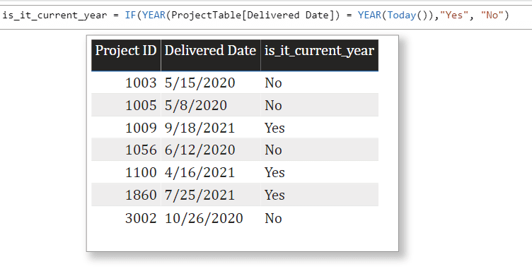 Power Bi if year equals to current year