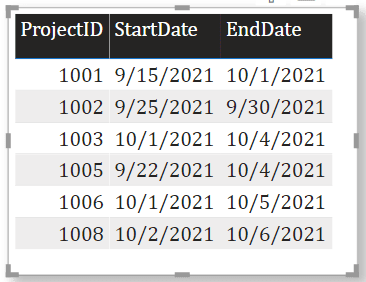 power bi if date after today