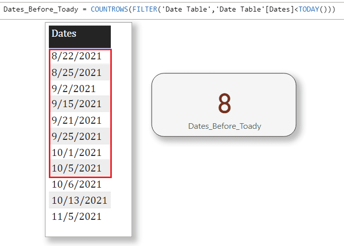 power bi count if date before today